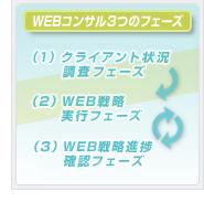 WEBコンサル3つのフェーズ│ホームページ作成(WEBサイト制作)東京・埼玉・神奈川 P2T