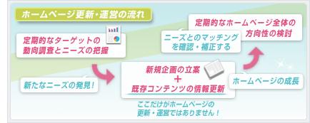 ホームページ更新・運営の流れ│ホームページ作成(WEBサイト制作)東京・埼玉・神奈川 P2T