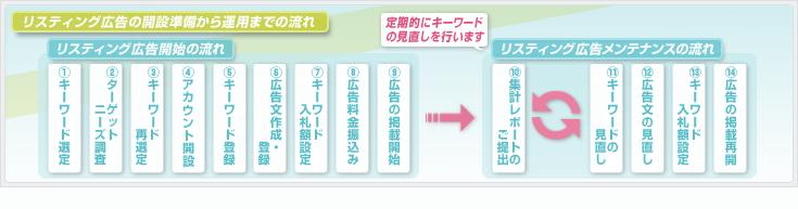 リスティング広告の開設準備から運用までの流れ│ホームページ作成(WEBサイト制作)東京・埼玉・神奈川 P2T
