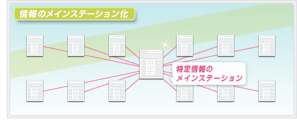 情報のメインステーション化│ホームページ作成(WEBサイト制作)東京・埼玉・神奈川 P2T