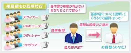相見積もり取得代行│ホームページ作成(WEBサイト制作)東京・埼玉 P2T