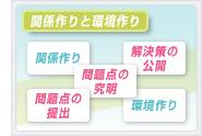 関係作りと環境作り│ホームページ作成(WEBサイト制作)東京・埼玉・神奈川 P2T